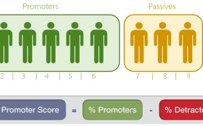 Net Promoter Score zou iedereen moeten meten.