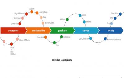 Het nut van Customer journey mapping