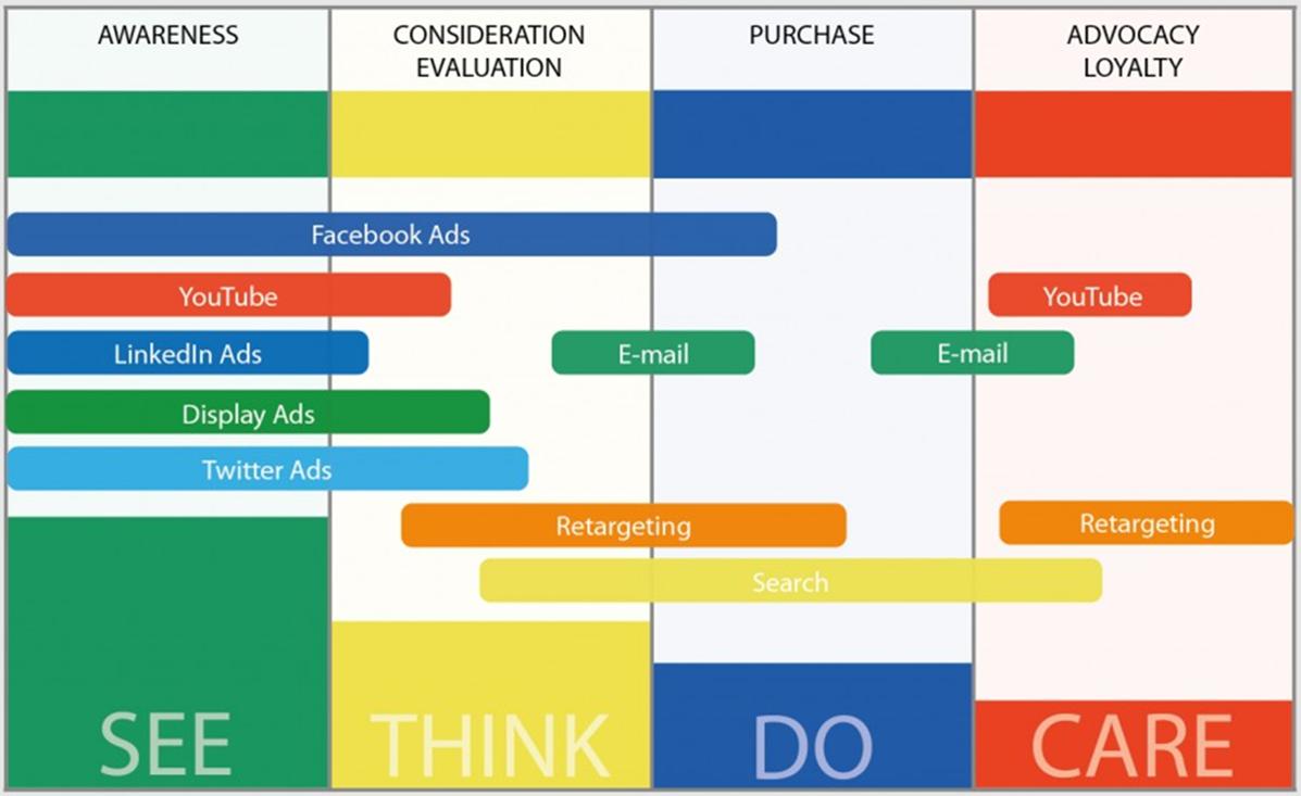 Het See, Think,Do en Care model van Google helpt om de juiste advertentie kanalen te kiezen.