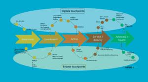 Customer journey en touchpoints analyse door CustomerScope