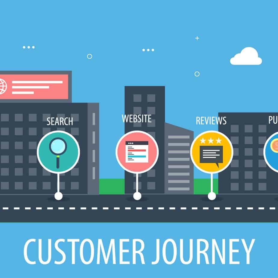 Customer Journey, wat is het en wat heb je er aan.