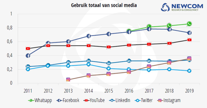 Gebruik social media in 2019. Bron Newcom