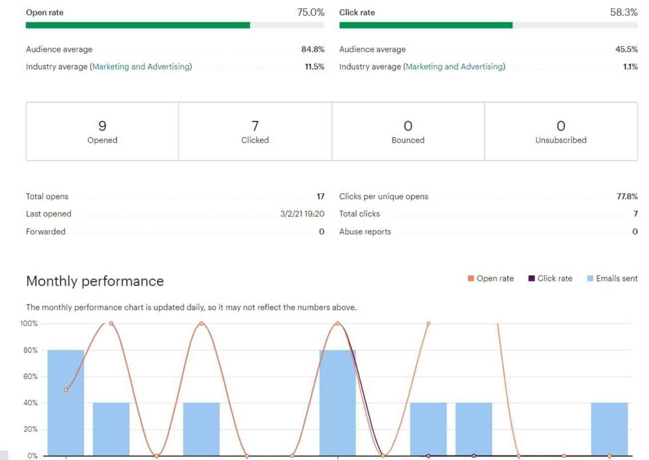 e-mailmarketing analyse tools